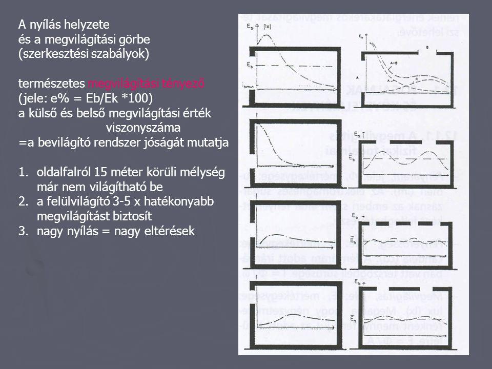 A nyílás helyzete és a megvilágítási görbe. (szerkesztési szabályok) természetes megvilágítási tényező.