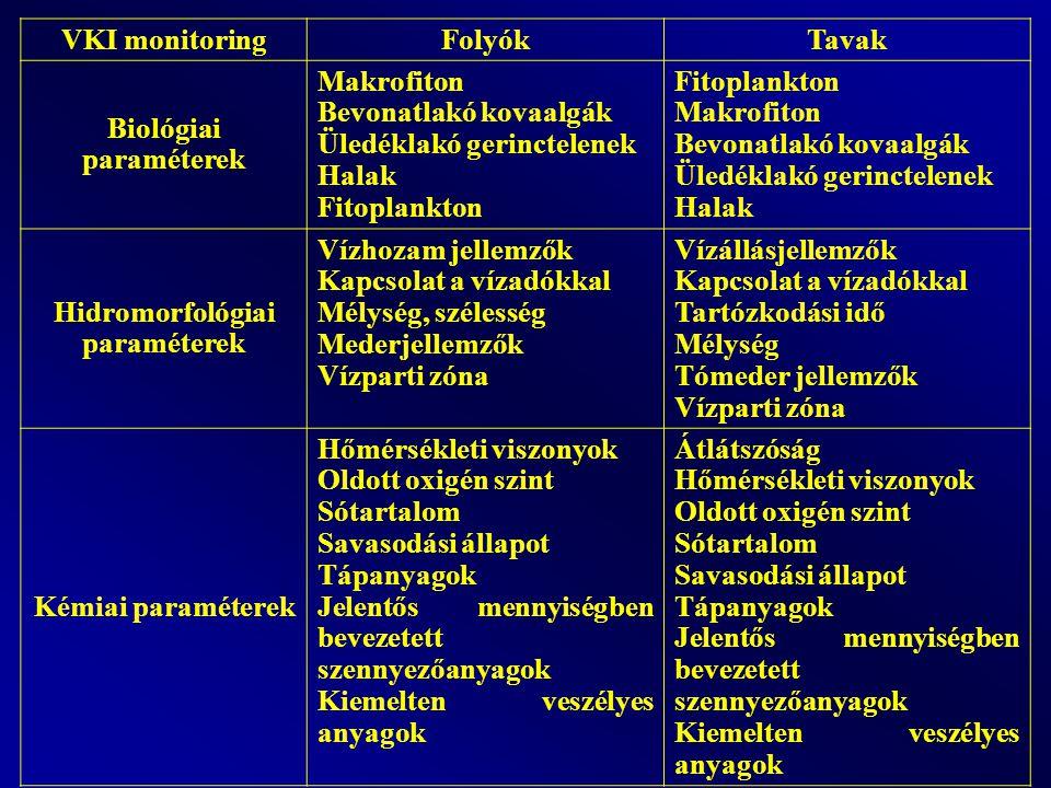 Biológiai paraméterek Hidromorfológiai paraméterek