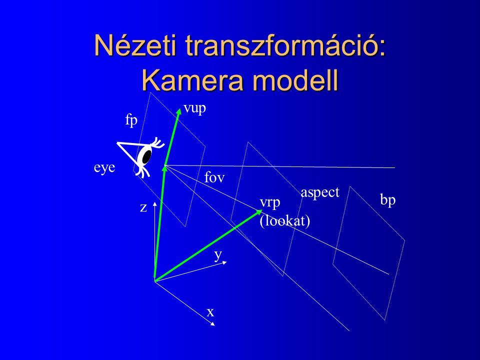 Nézeti transzformáció: Kamera modell