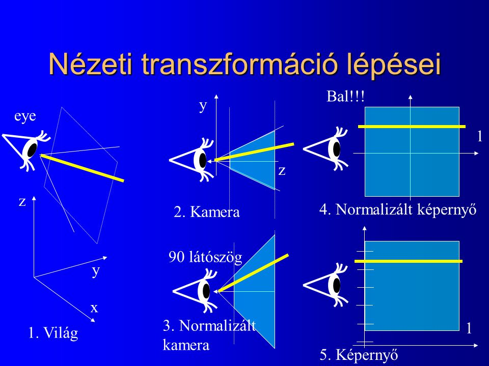 Nézeti transzformáció lépései