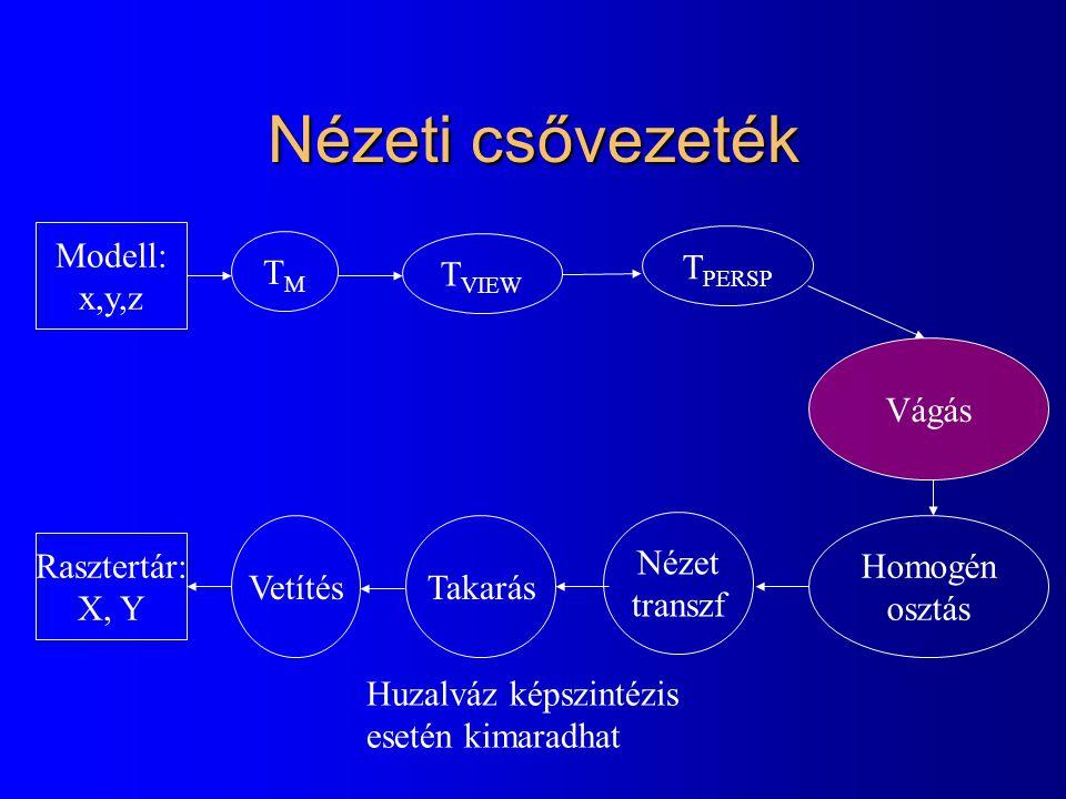Nézeti csővezeték Modell: x,y,z TM TPERSP TVIEW Vágás Vetítés Takarás