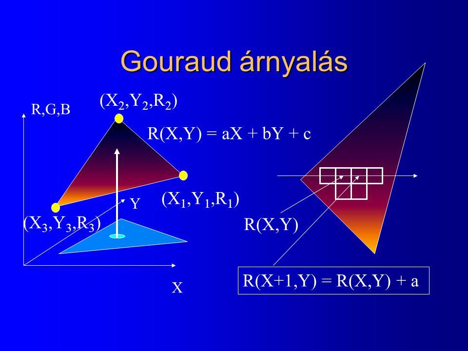 Gouraud árnyalás (X2,Y2,R2) R(X,Y) = aX + bY + c (X1,Y1,R1) (X3,Y3,R3)