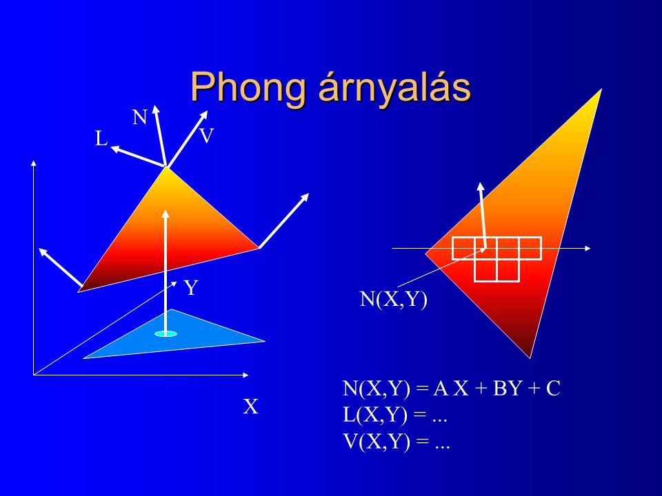 Phong árnyalás N V L Y N(X,Y) N(X,Y) = A X + BY + C L(X,Y) = ... X