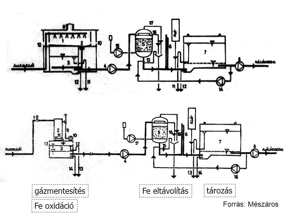 gázmentesítés Fe eltávolítás tározás Fe oxidáció Forrás: Mészáros