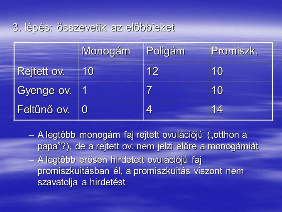 3. lépés: összevetik az előbbieket Monogám Poligám Promiszk.