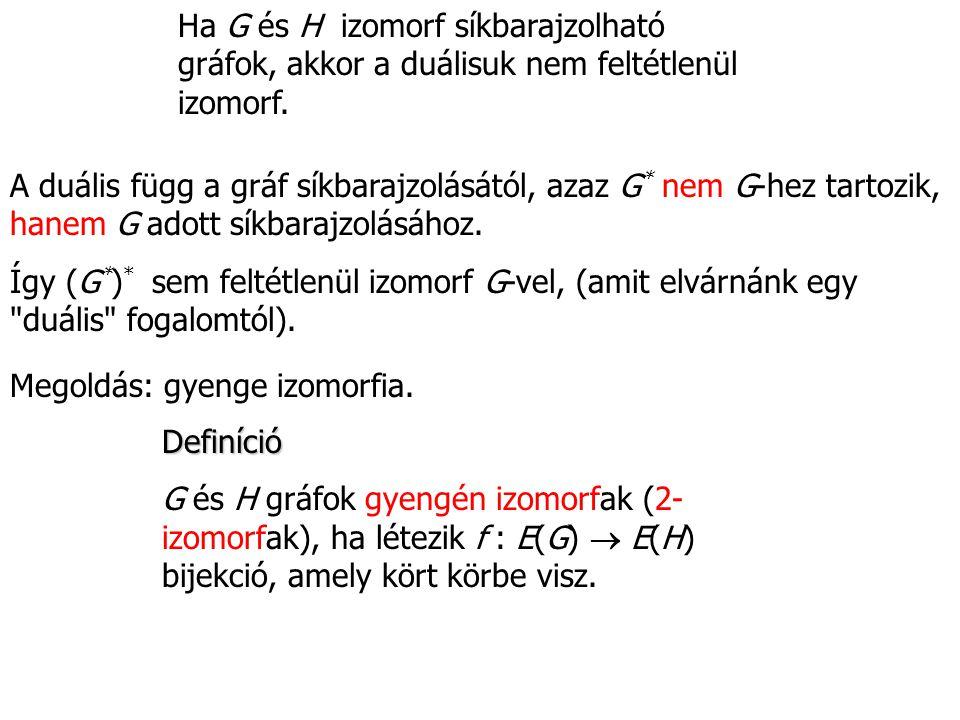 Ha G és H izomorf síkbarajzolható gráfok, akkor a duálisuk nem feltétlenül izomorf.