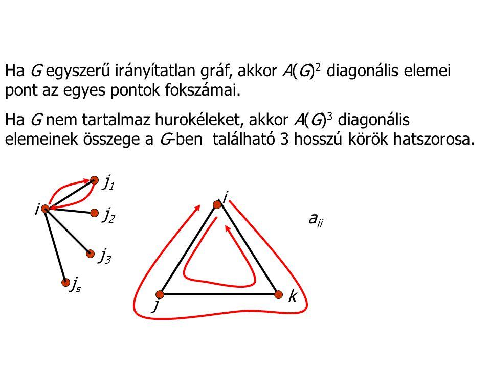 Ha G egyszerű irányítatlan gráf, akkor A(G)2 diagonális elemei pont az egyes pontok fokszámai.