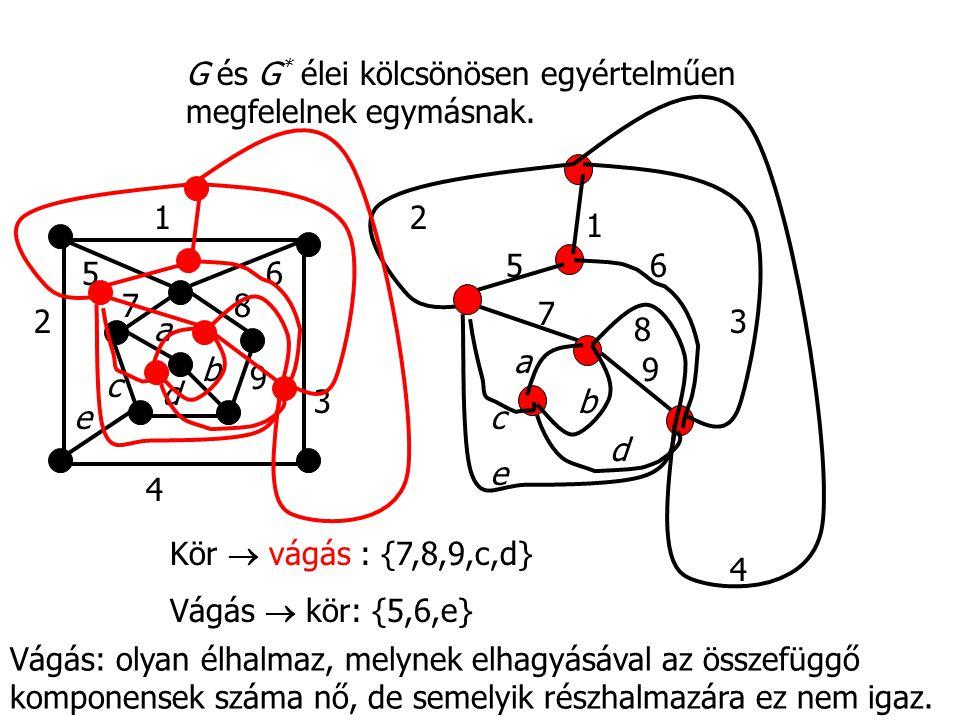 G és G* élei kölcsönösen egyértelműen megfelelnek egymásnak.