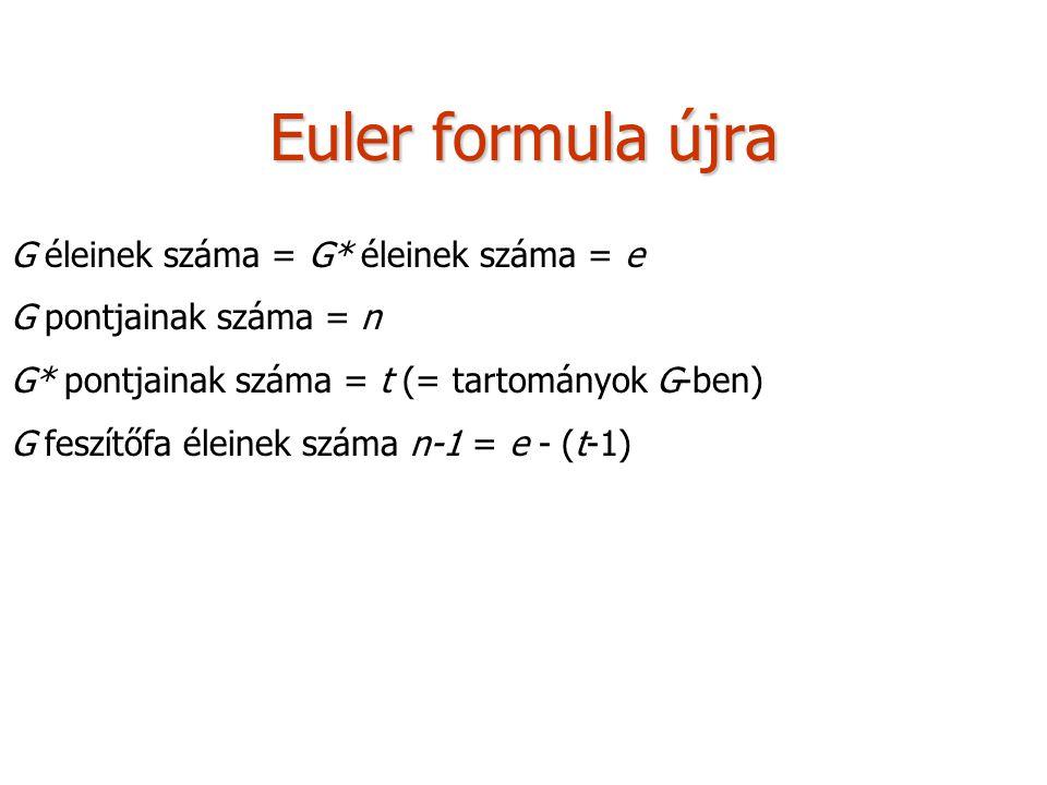 Euler formula újra G éleinek száma = G* éleinek száma = e