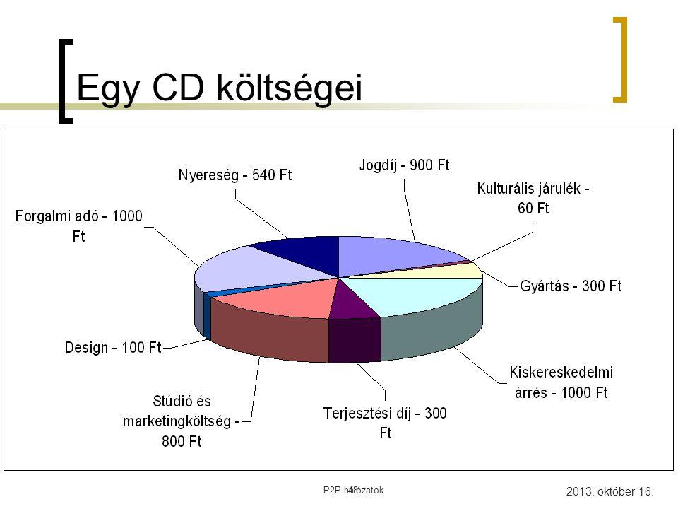 Egy CD költségei 48 P2P hálózatok