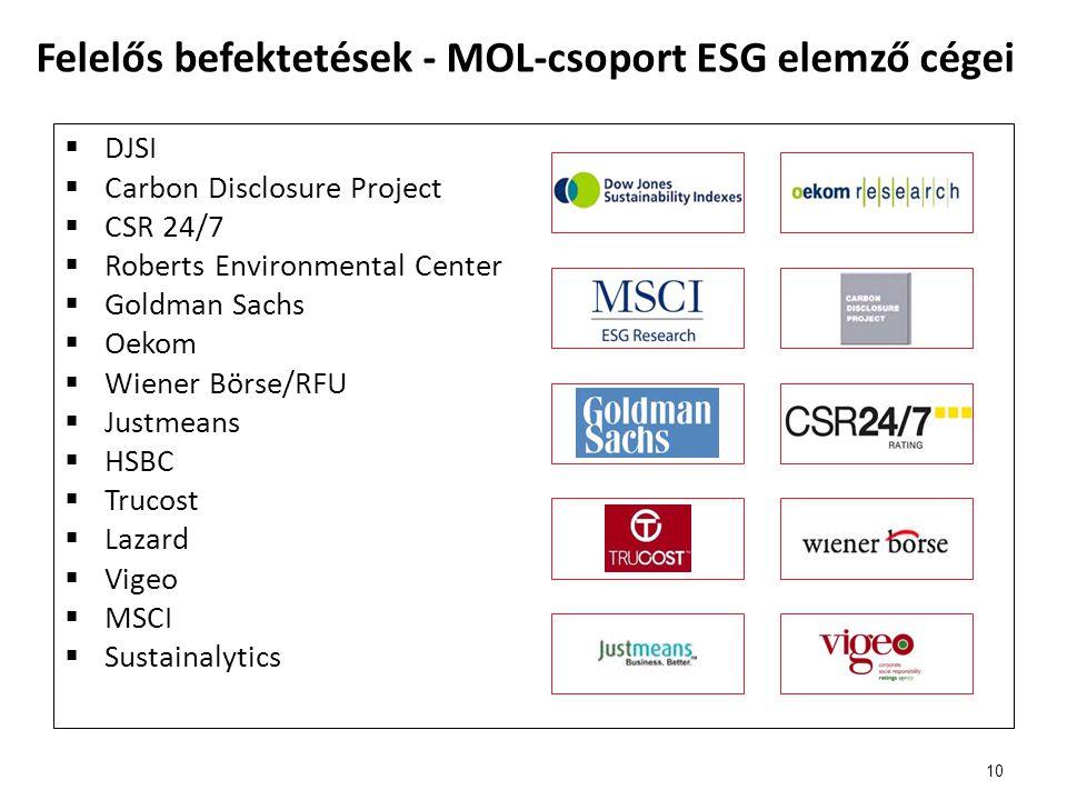 Felelős befektetések - MOL-csoport ESG elemző cégei