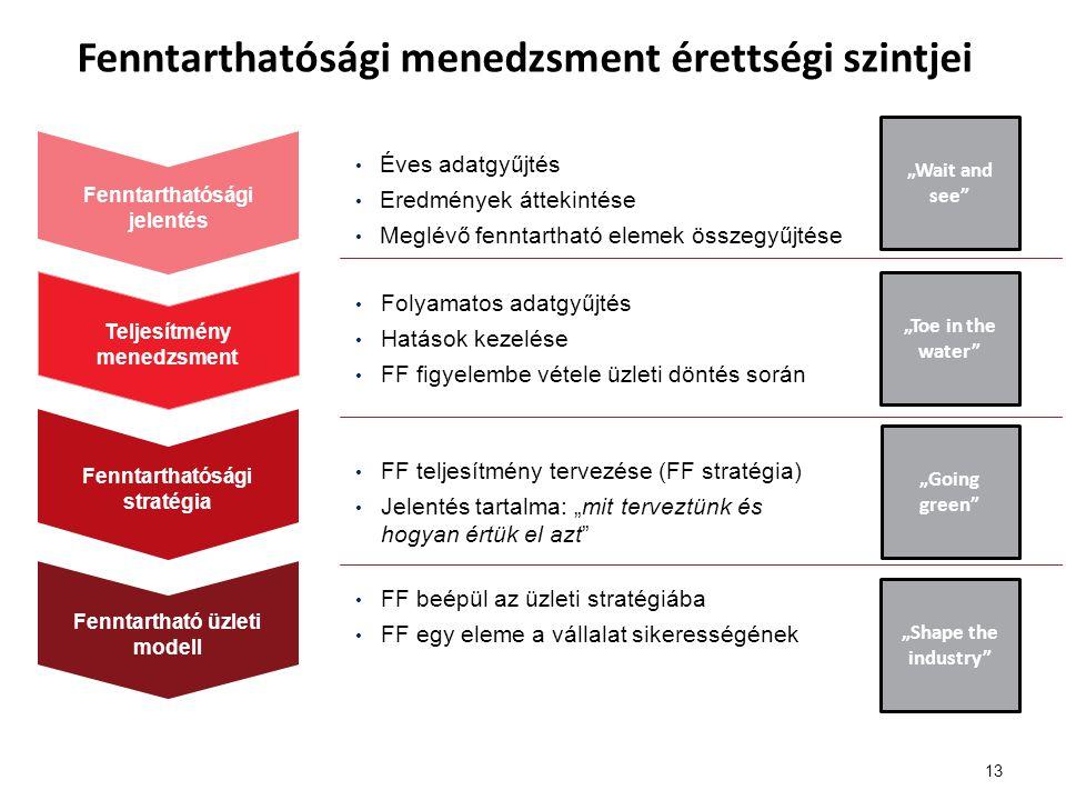 Fenntarthatósági menedzsment érettségi szintjei