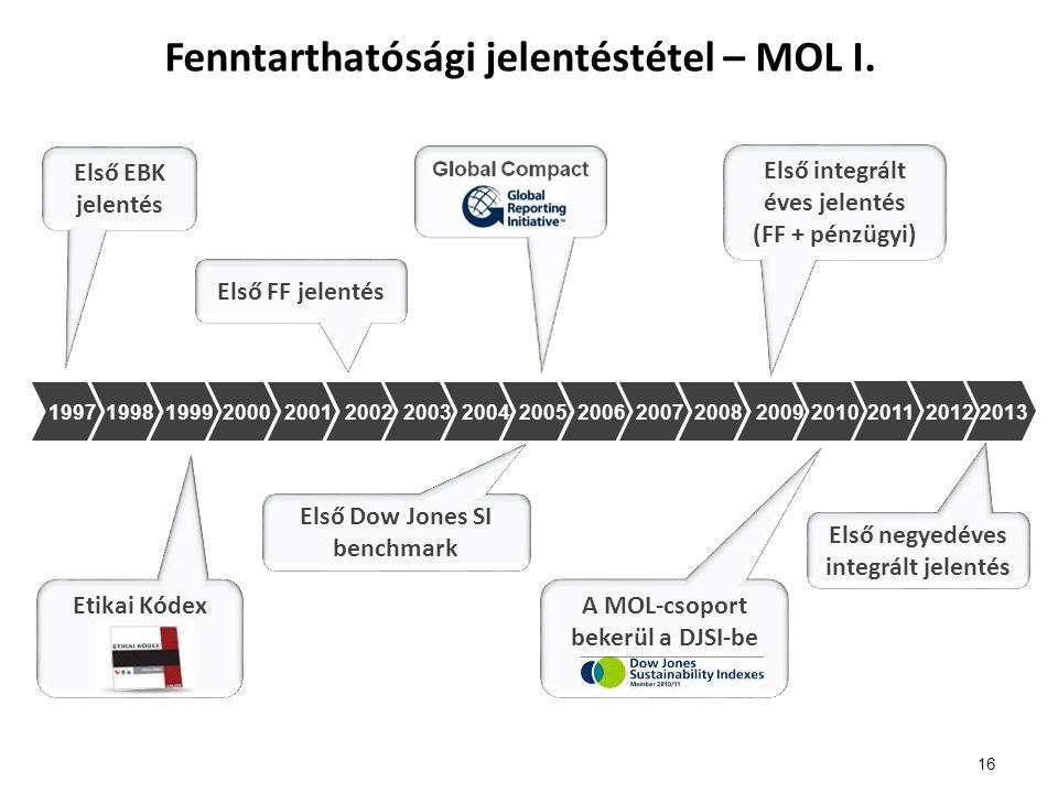 Fenntarthatósági jelentéstétel – MOL I.