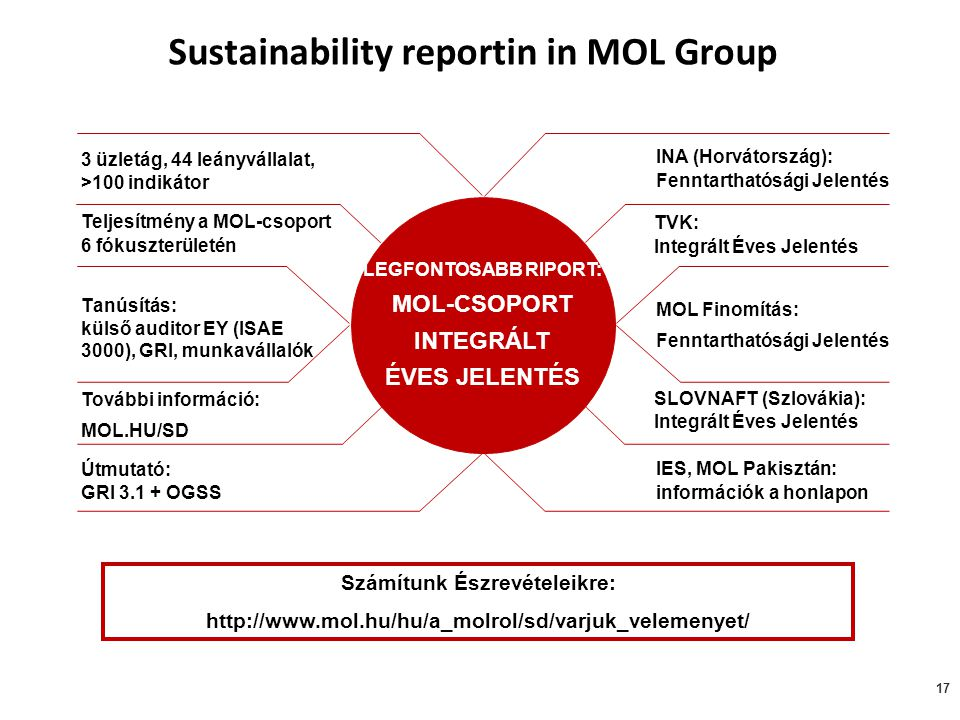 Sustainability reportin in MOL Group