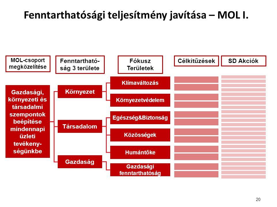 Fenntarthatósági teljesítmény javítása – MOL I.