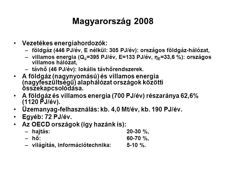 Magyarország 2008 Vezetékes energiahordozók: