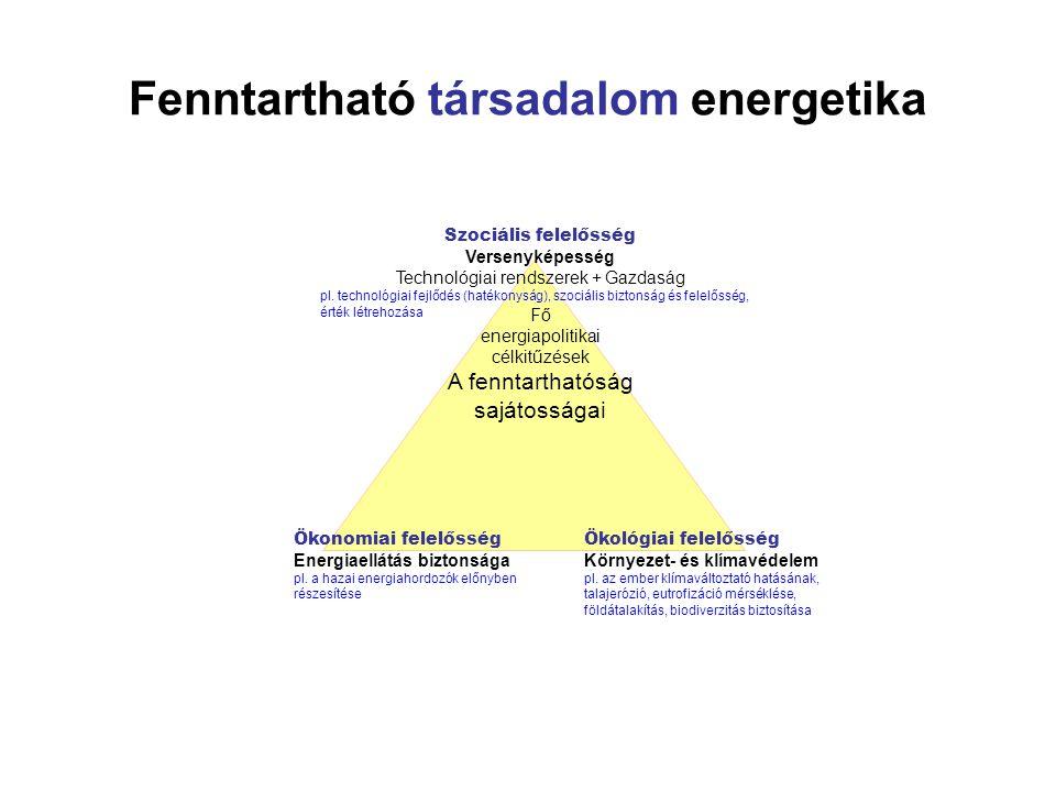 Fenntartható társadalom energetika
