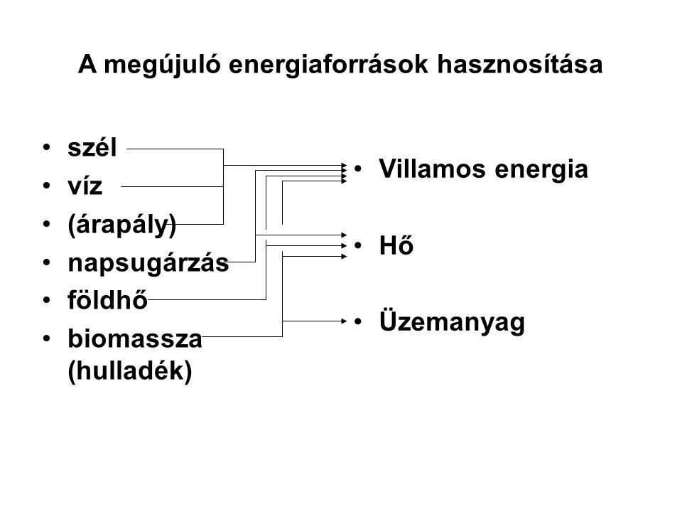 A megújuló energiaforrások hasznosítása
