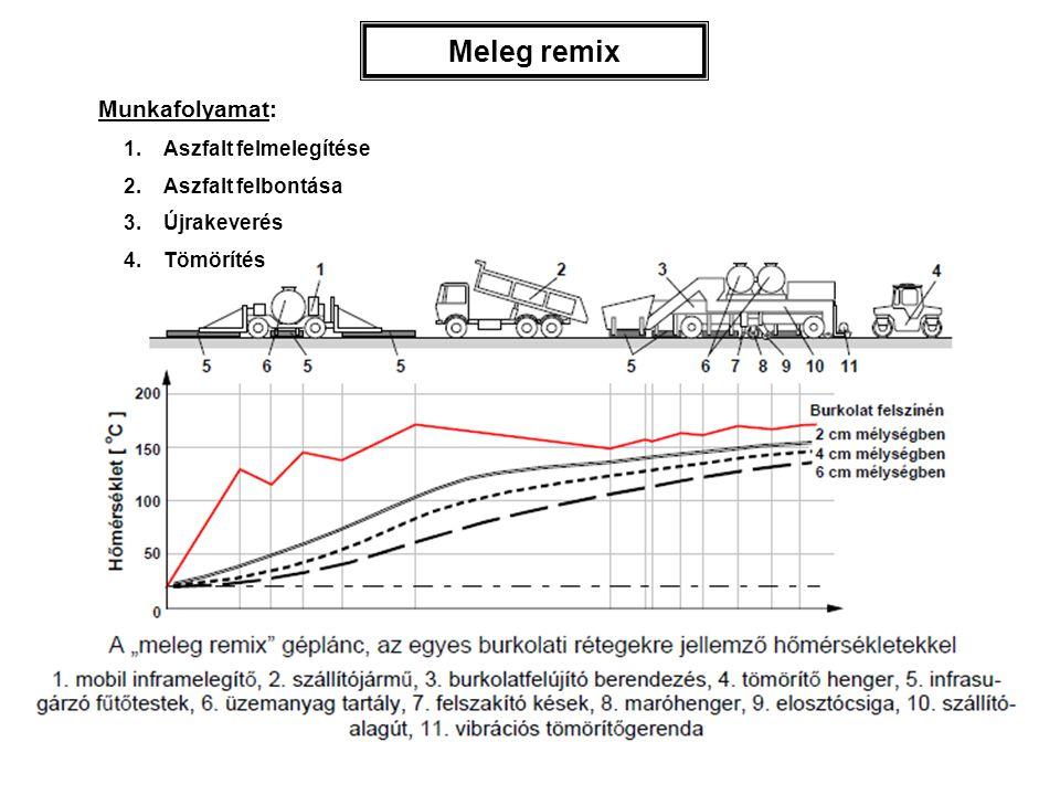 Meleg remix Munkafolyamat: Aszfalt felmelegítése Aszfalt felbontása