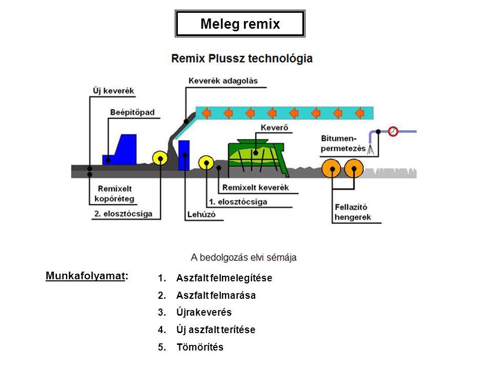Meleg remix Munkafolyamat: Aszfalt felmelegítése Aszfalt felmarása