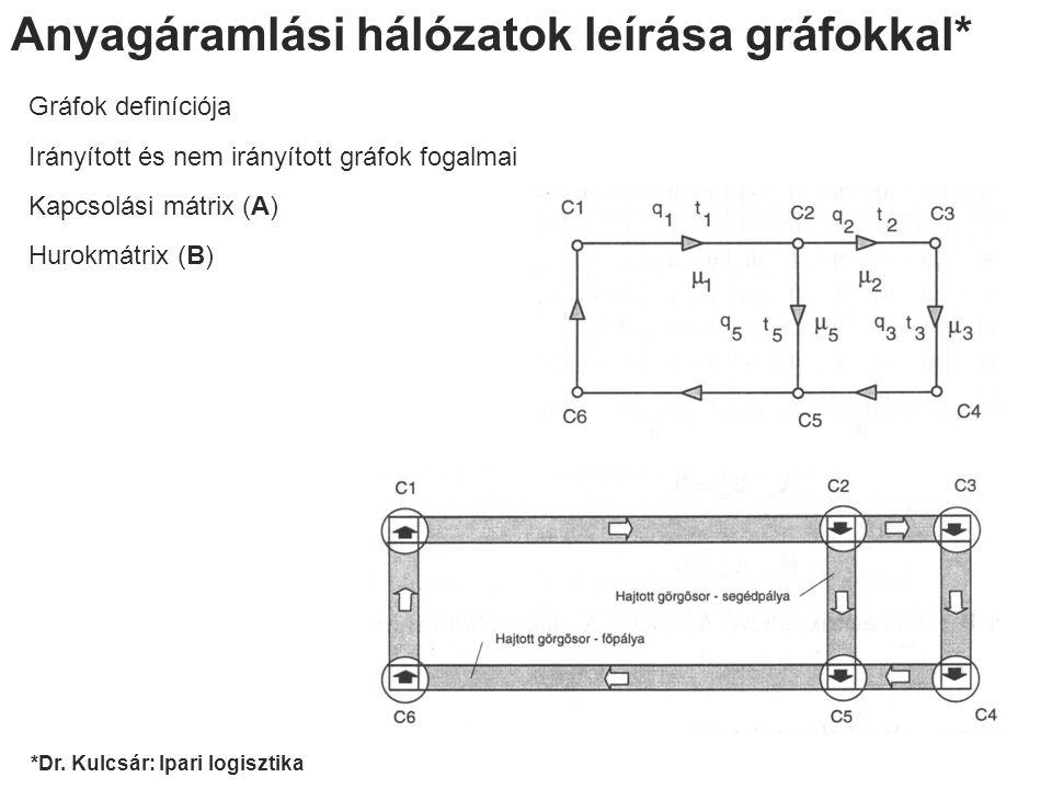 Anyagáramlási hálózatok leírása gráfokkal*