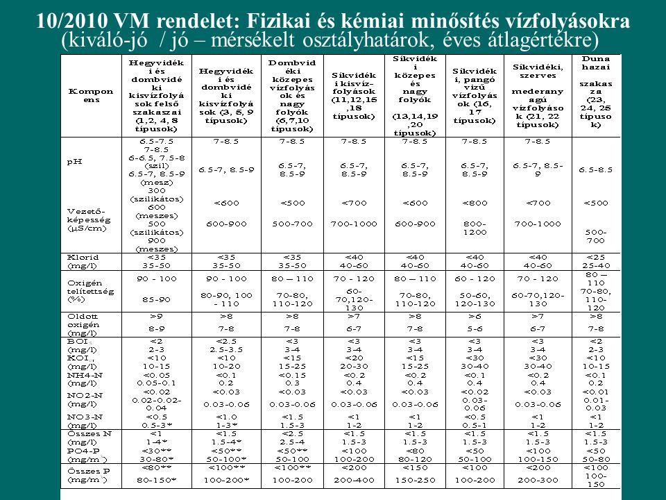 10/2010 VM rendelet: Fizikai és kémiai minősítés vízfolyásokra