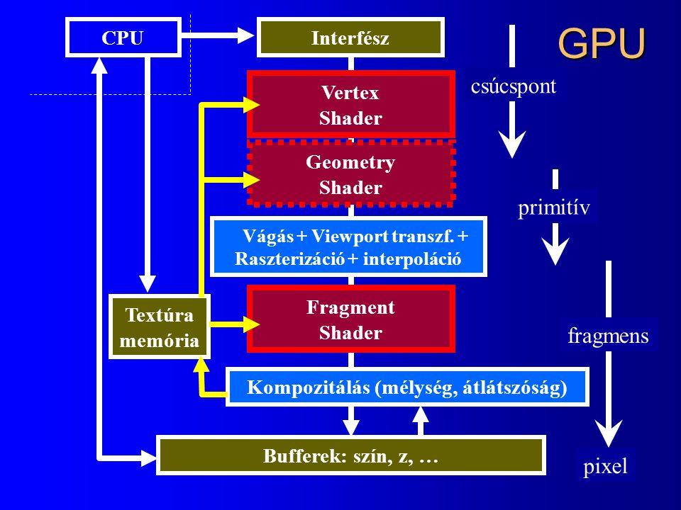 GPU csúcspont primitív fragmens pixel CPU Interfész Vertex Shader