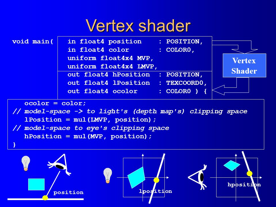 Vertex shader Vertex Shader void main( in float4 position : POSITION,