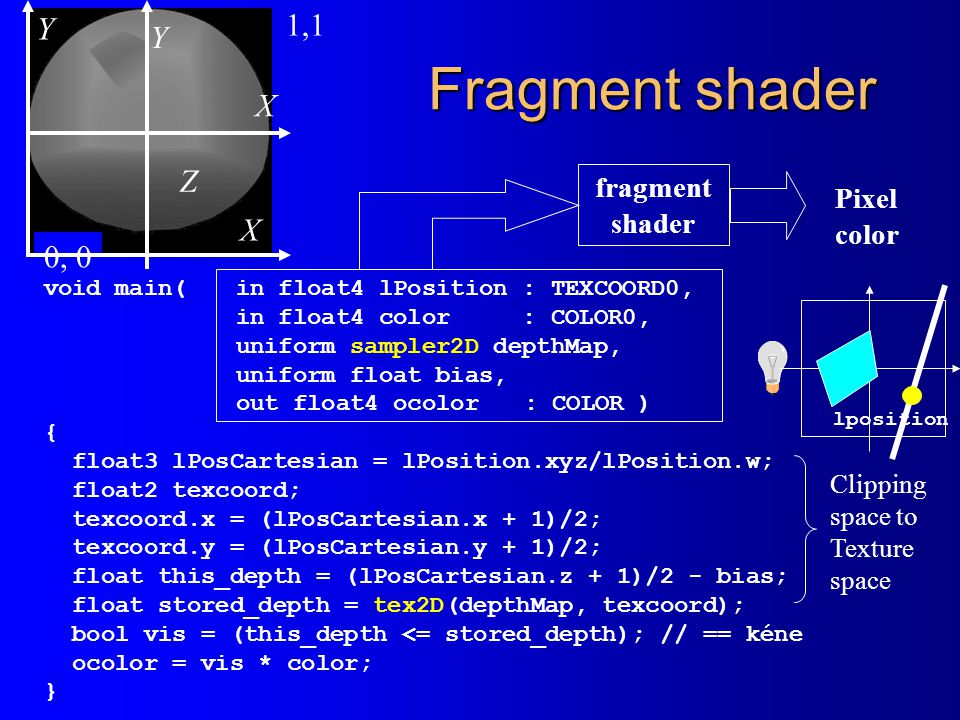 Fragment shader 1,1 Y Y X Z X -1,-1 0, 0 fragment Pixel shader color