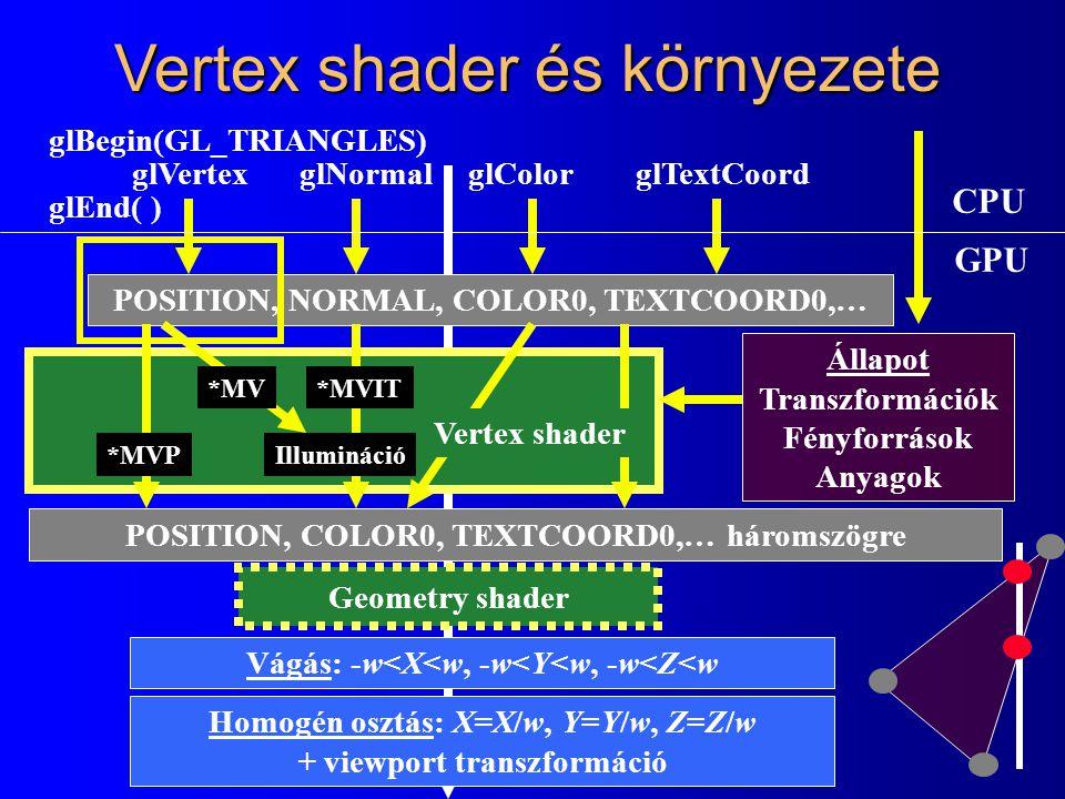 Vertex shader és környezete