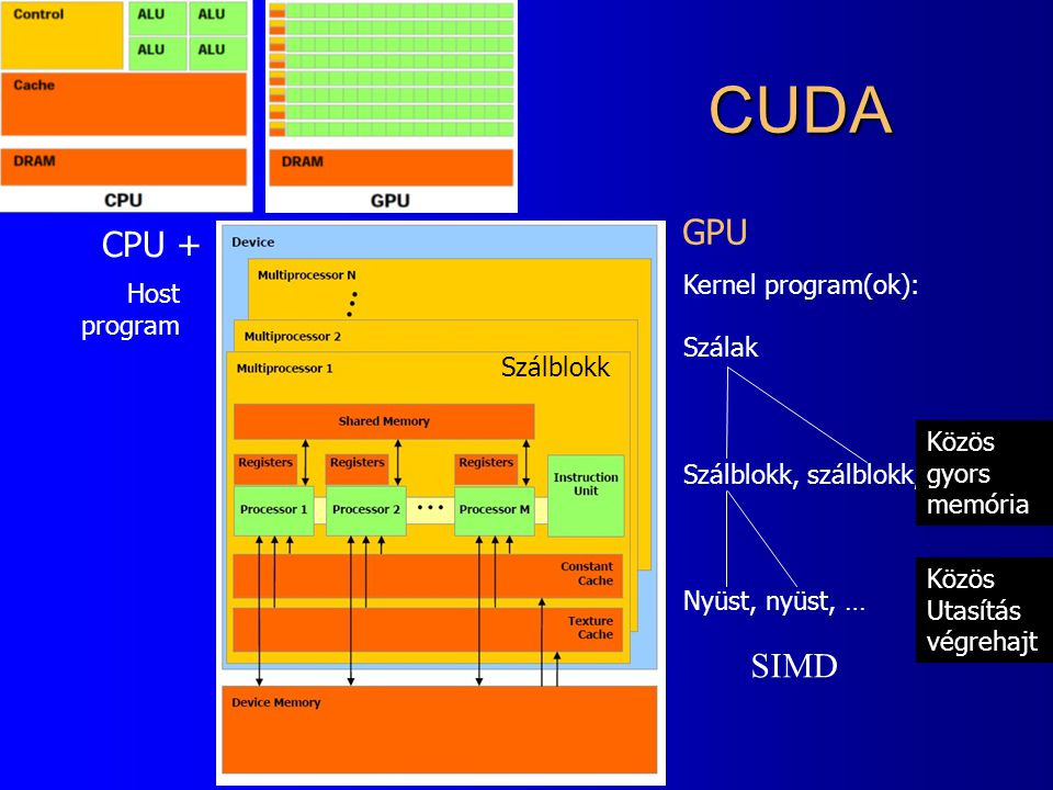 CUDA GPU CPU + SIMD Kernel program(ok): Szálak Szálblokk, szálblokk,