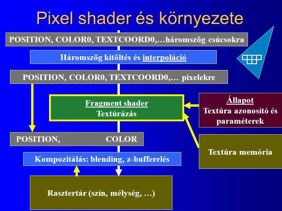 Pixel shader és környezete