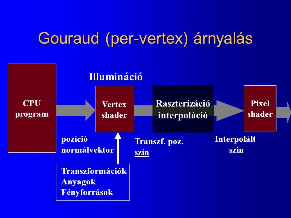 Gouraud (per-vertex) árnyalás