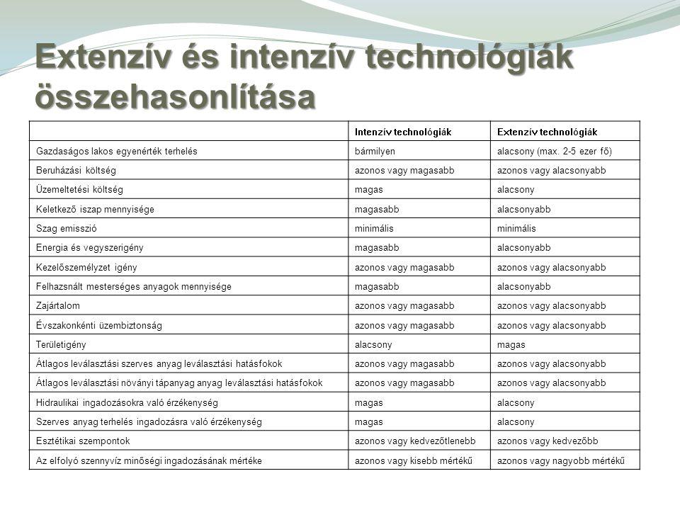 Extenzív és intenzív technológiák összehasonlítása