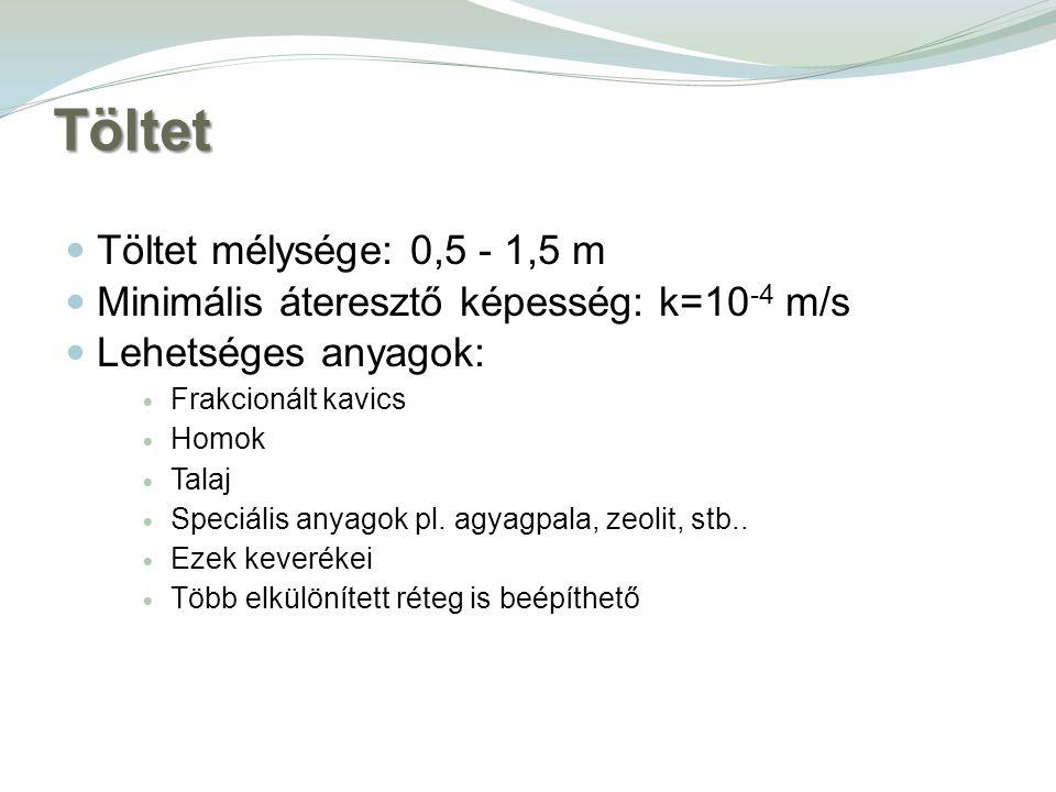 Töltet Töltet mélysége: 0,5 - 1,5 m