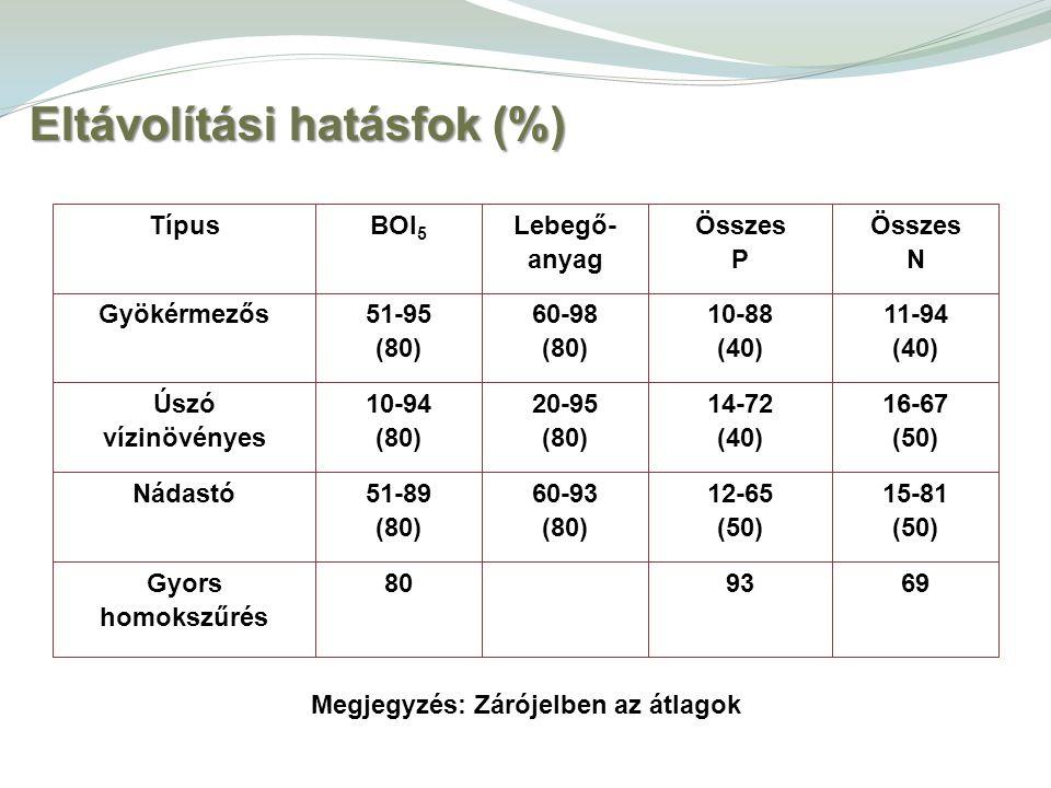 Eltávolítási hatásfok (%)