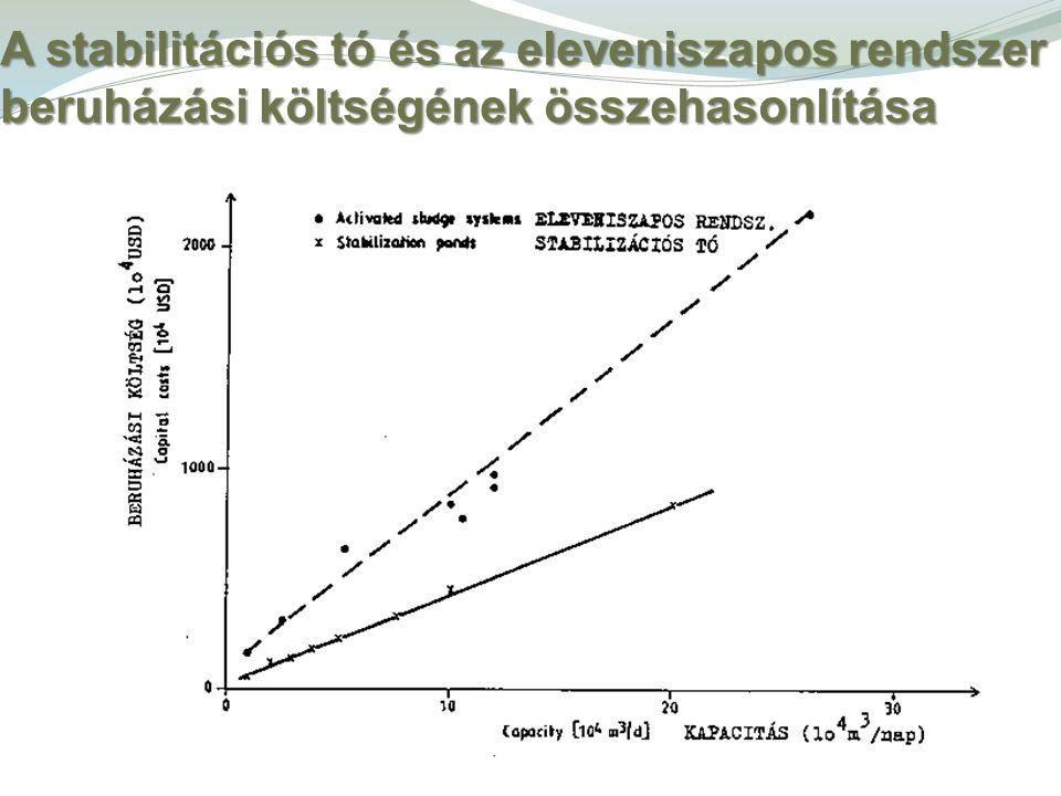 A stabilitációs tó és az eleveniszapos rendszer beruházási költségének összehasonlítása