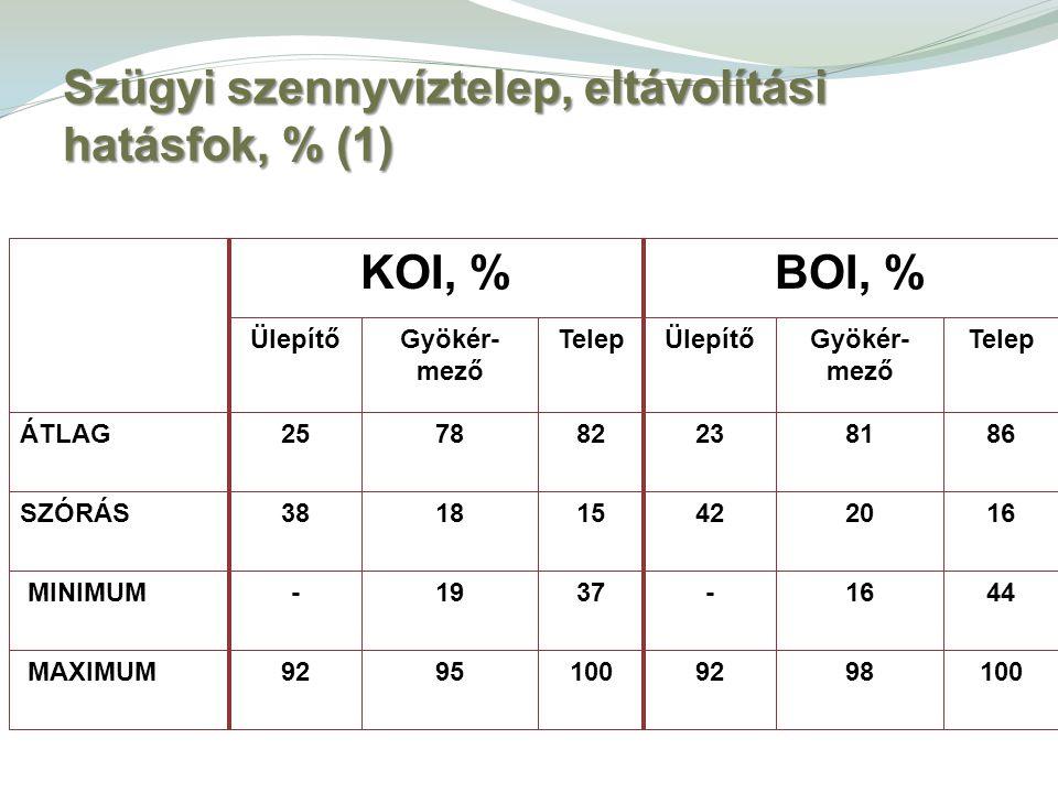 Szügyi szennyvíztelep, eltávolítási hatásfok, % (1)