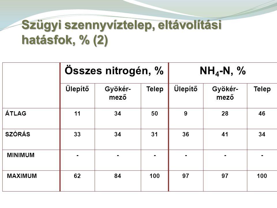 Szügyi szennyvíztelep, eltávolítási hatásfok, % (2)
