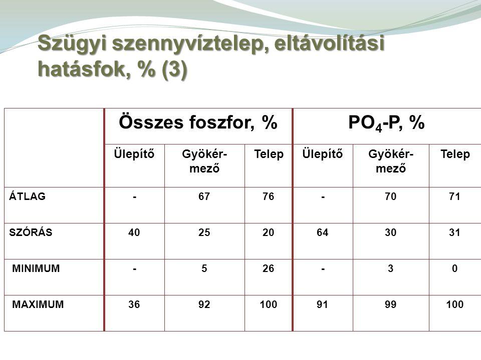 Szügyi szennyvíztelep, eltávolítási hatásfok, % (3)