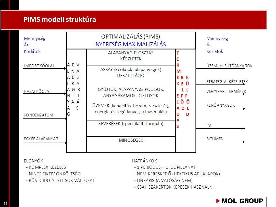 PIMS modell struktúra