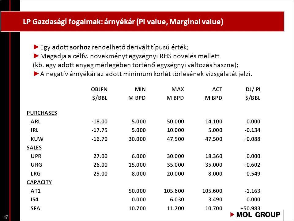 LP Gazdasági fogalmak: árnyékár (PI value, Marginal value)