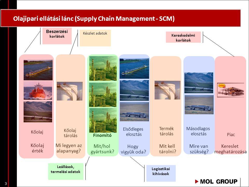 Olajipari ellátási lánc (Supply Chain Management - SCM)