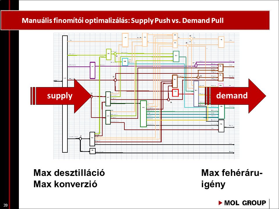 Manuális finomítói optimalizálás: Supply Push vs. Demand Pull