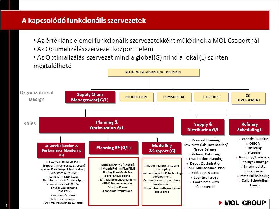 A kapcsolódó funkcionális szervezetek