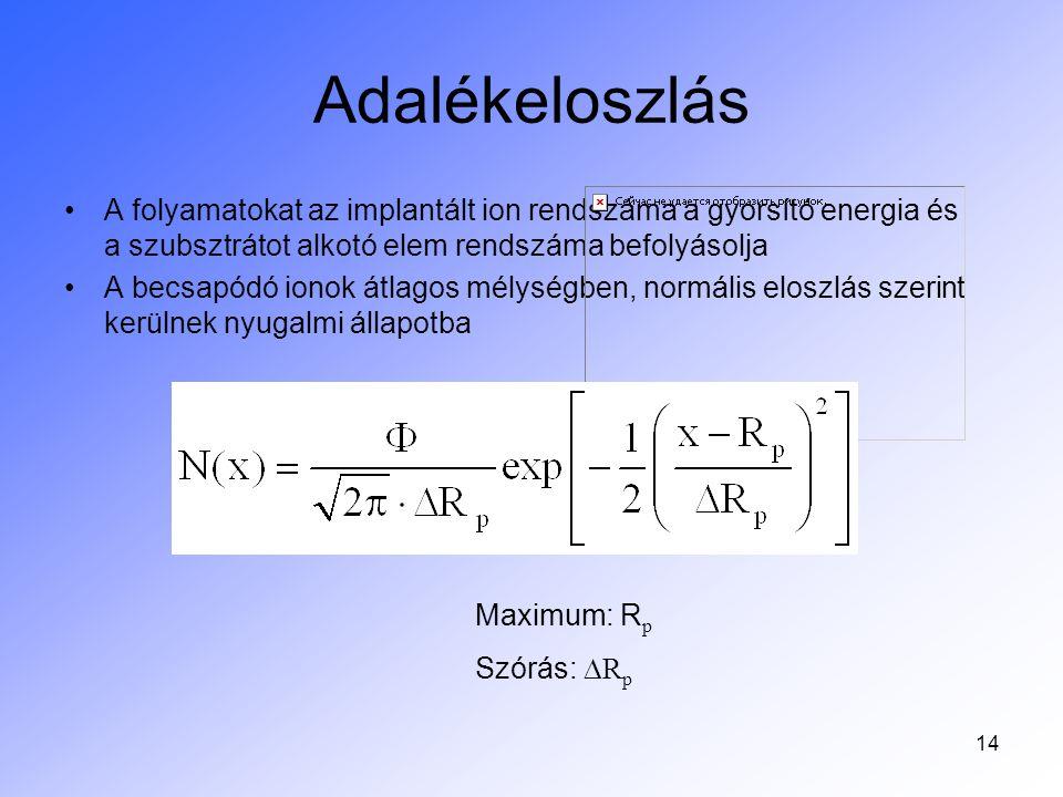 Adalékeloszlás A folyamatokat az implantált ion rendszáma a gyorsító energia és a szubsztrátot alkotó elem rendszáma befolyásolja.