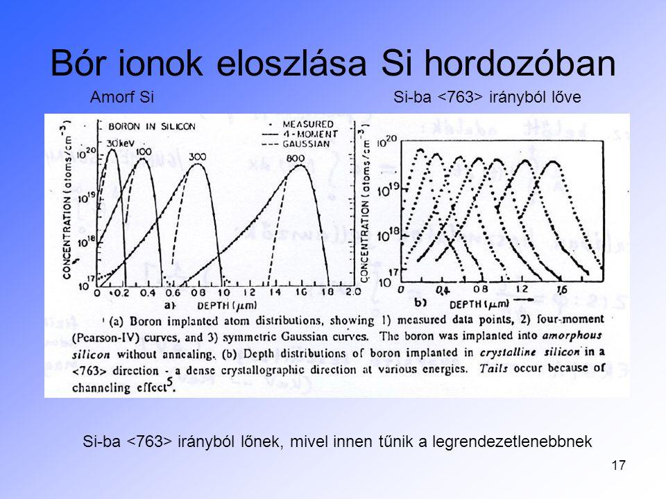 Bór ionok eloszlása Si hordozóban
