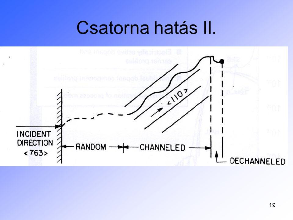 Csatorna hatás II.