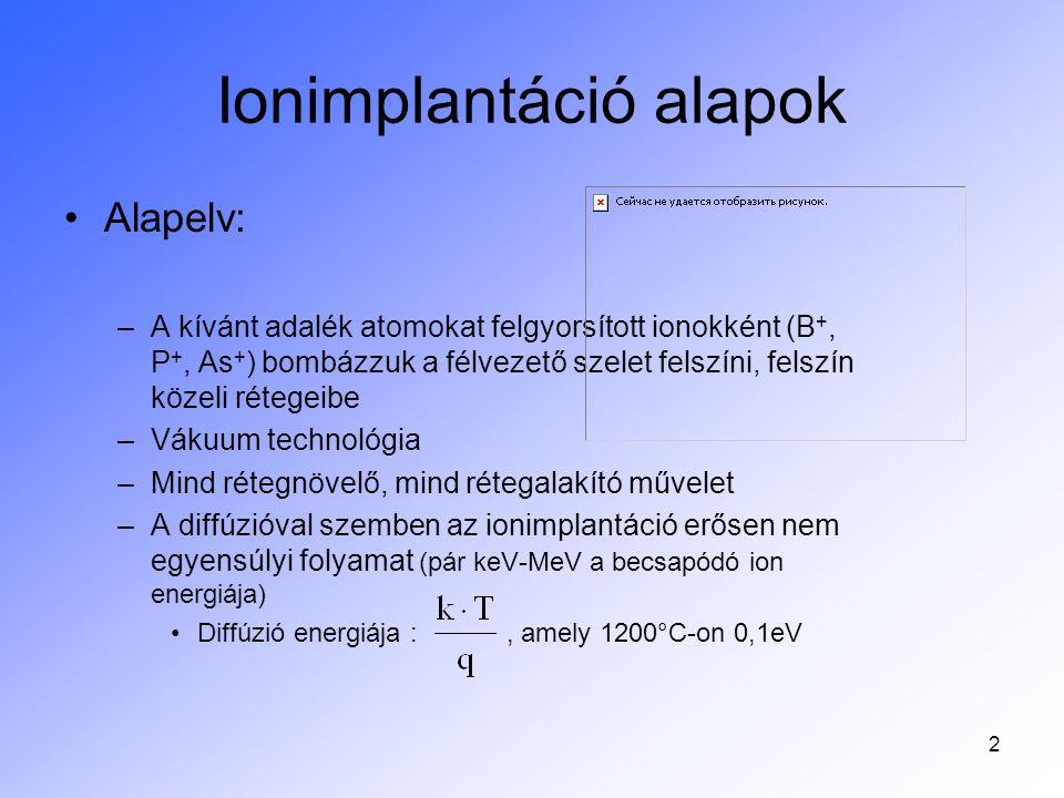 Ionimplantáció alapok