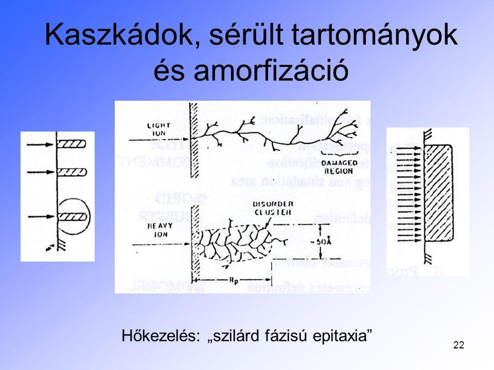 Kaszkádok, sérült tartományok és amorfizáció